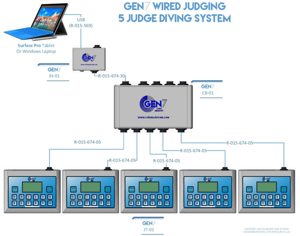 gen7_diving_5-judge_diagram