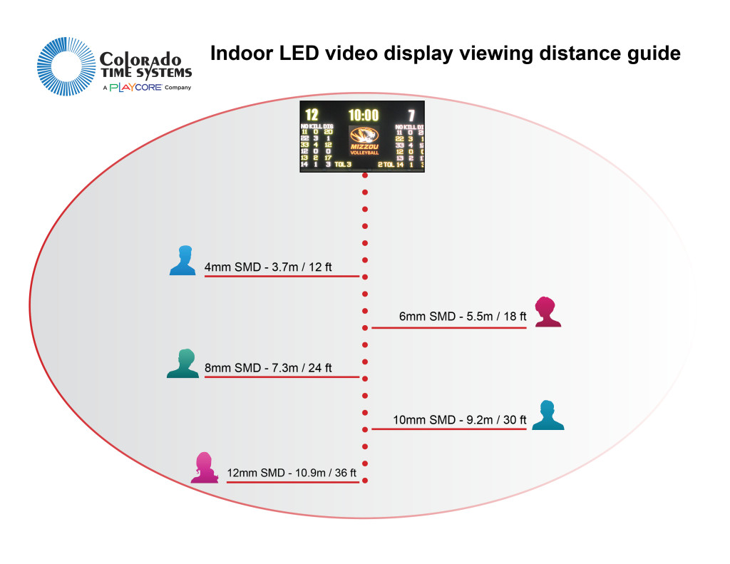 VIDEO DISPLAY VIEWING DISTANCE GUIDE