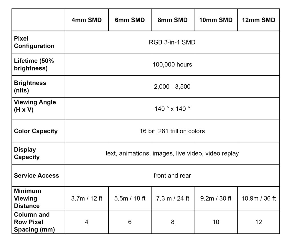 indoor led video display specifications