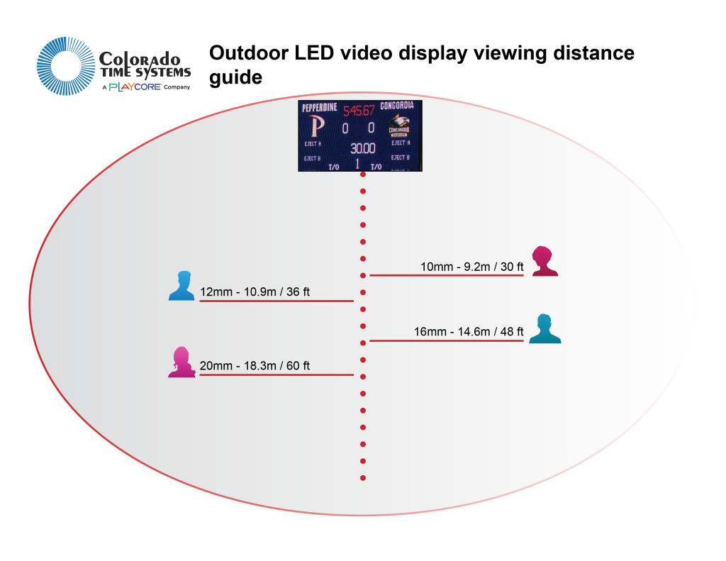 LED VIDEO DISPLAY VIEWING DISTANCE GUIDE