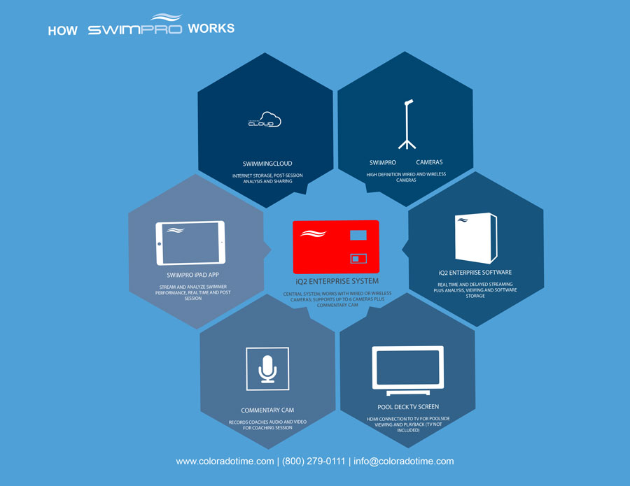 swimpro elite performance camera system